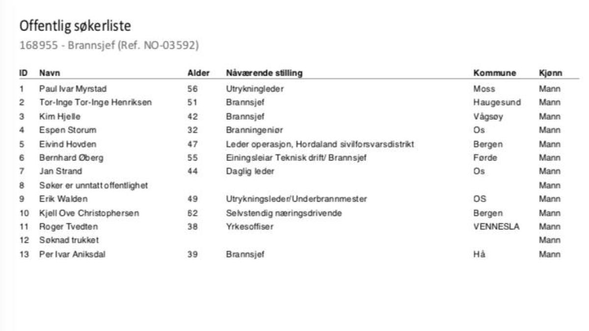 Her er lista over søkjarar til brannsjef-stillinga.