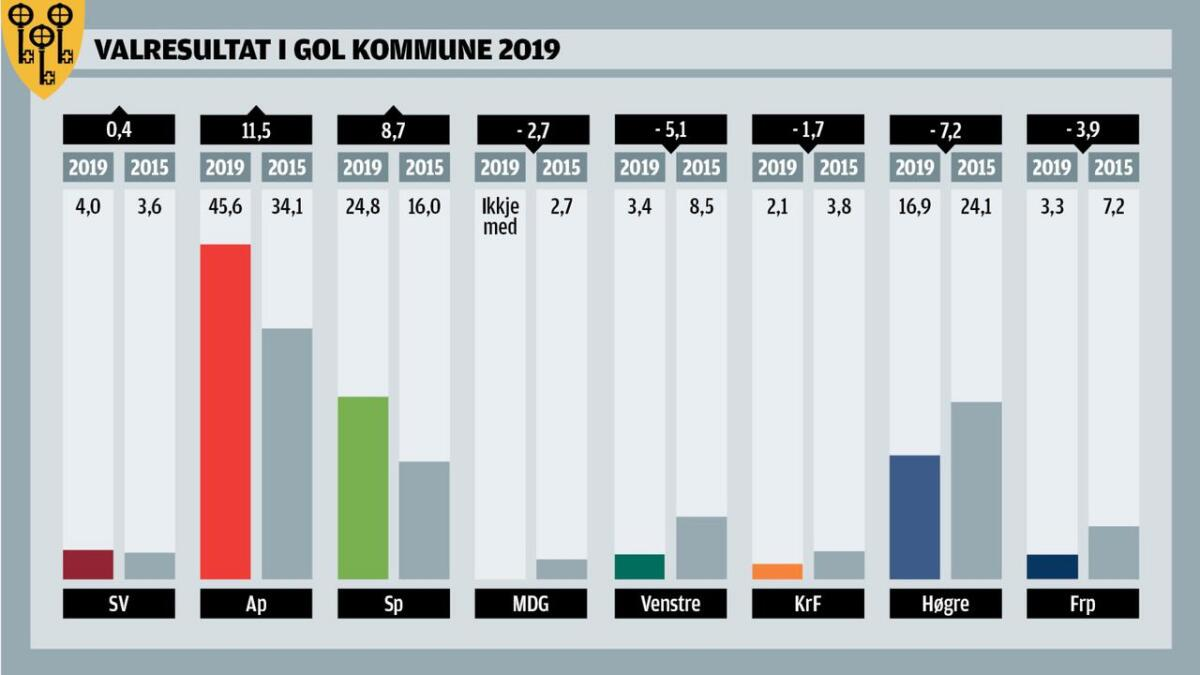 Kommunevalet i Gol.