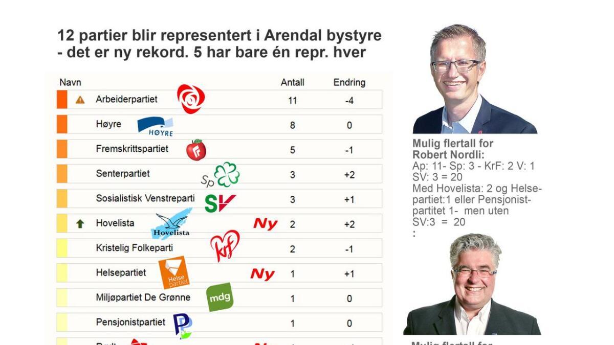 """Her ser vi de 13 """"partiene"""" (norgesrekord?) i  nye Arendal bystyre - og mulige konstellasjoner de to ordførerkandidatene fra Høyre og Ap er avhengige av for å samle flertall blant de 39."""