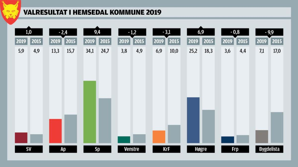 Valresultatet frå Hemsedal.