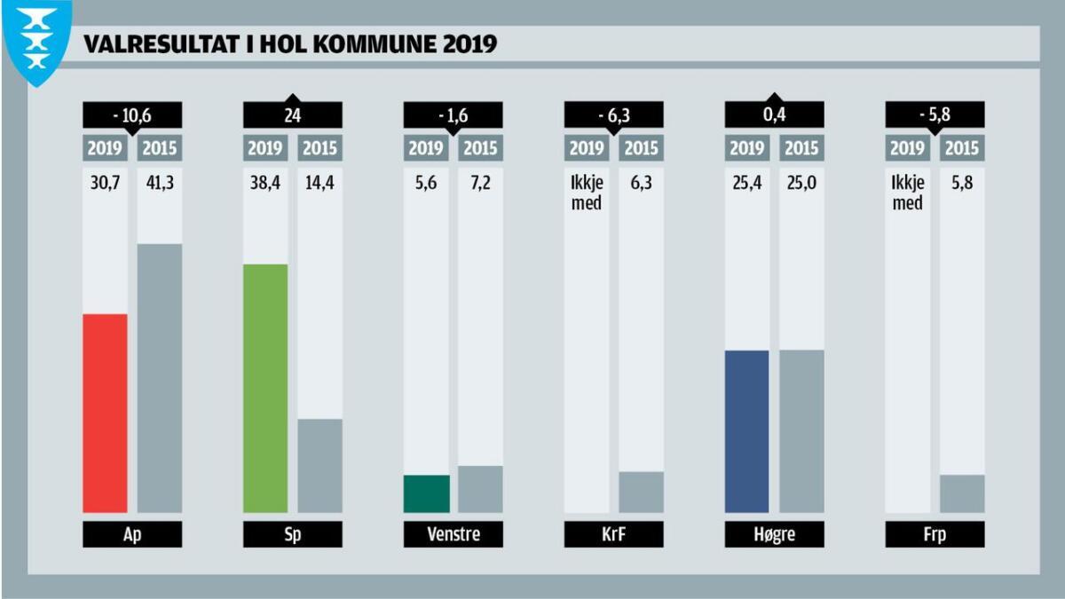 Kommunevalet i Hol 2019.