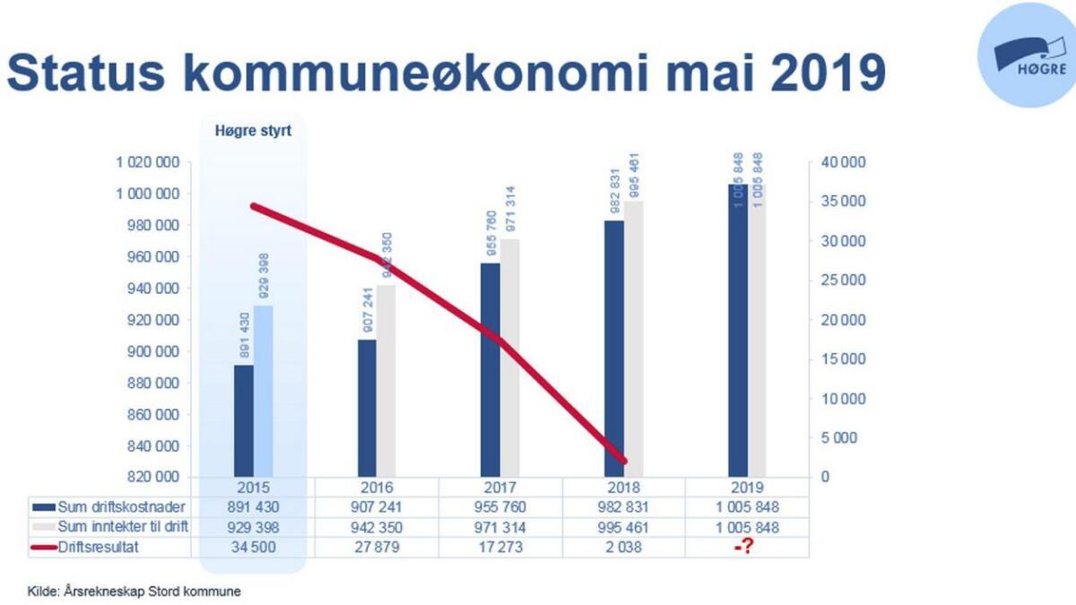 Høgre har fått laga denne tabellen som viser utviklinga av driftsutgiftene og inntektene og resultatet til Stord kommune.